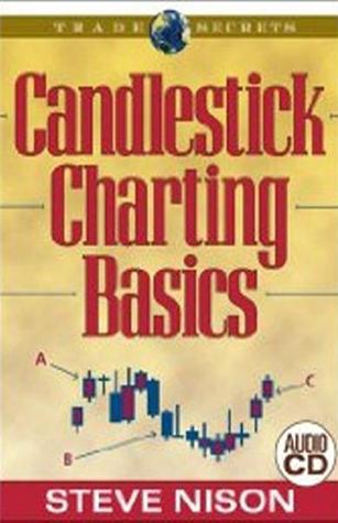 Steve-Nison-Candlestick-Charting-Basics-2